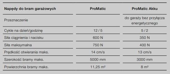 Na zdjęciu widzimy pełną specyfikację napędu ProMatic i ProMatic Akku