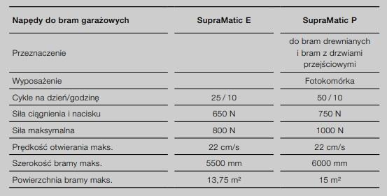 Na zdjęciu widzimy pełną listę specyfikacji napędu SupraMatic